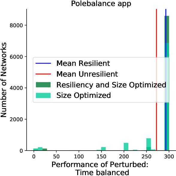 Figure 3 for Multi-Objective Optimization for Size and Resilience of Spiking Neural Networks