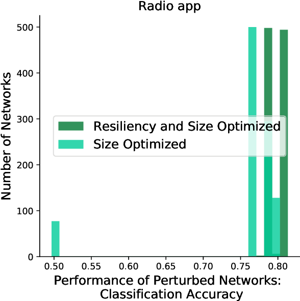 Figure 4 for Multi-Objective Optimization for Size and Resilience of Spiking Neural Networks