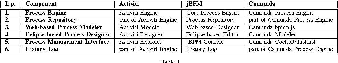 Table I from Opportunities for Business Process semantization in