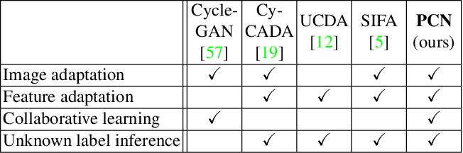 Figure 1 for Phase Collaborative Network for Multi-Phase Medical Imaging Segmentation