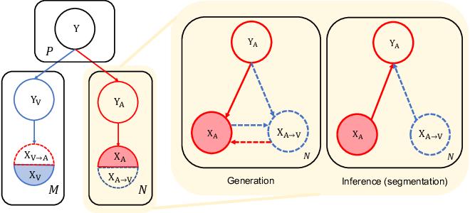 Figure 3 for Phase Collaborative Network for Multi-Phase Medical Imaging Segmentation