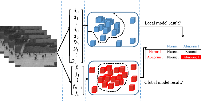 Figure 1 for Real-Time Anomaly Detection and Localization in Crowded Scenes