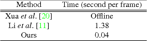 Figure 2 for Real-Time Anomaly Detection and Localization in Crowded Scenes