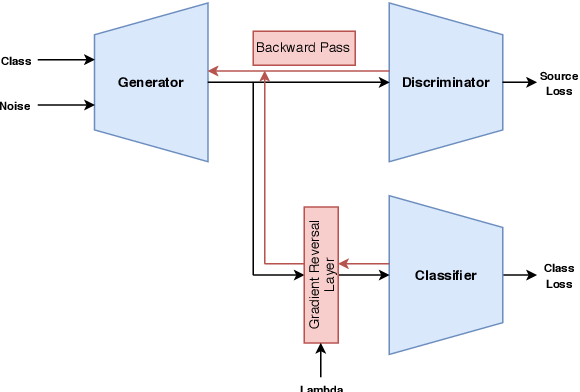 Figure 1 for A Three-Player GAN: Generating Hard Samples To Improve Classification Networks