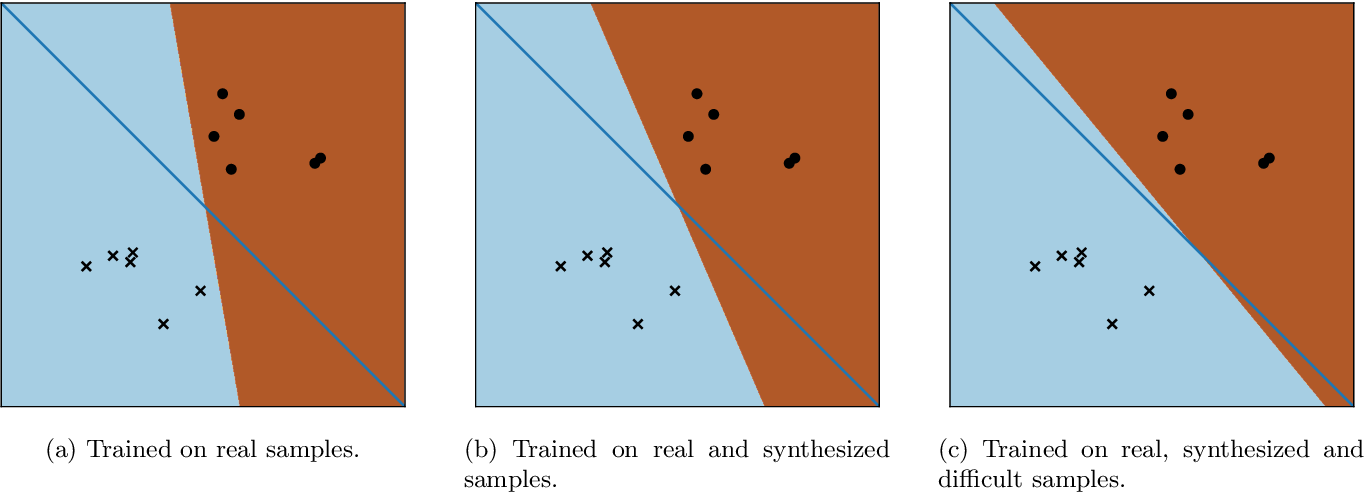 Figure 3 for A Three-Player GAN: Generating Hard Samples To Improve Classification Networks