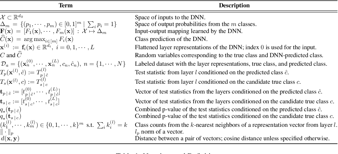 Figure 1 for Detecting Anomalous Inputs to DNN Classifiers By Joint Statistical Testing at the Layers