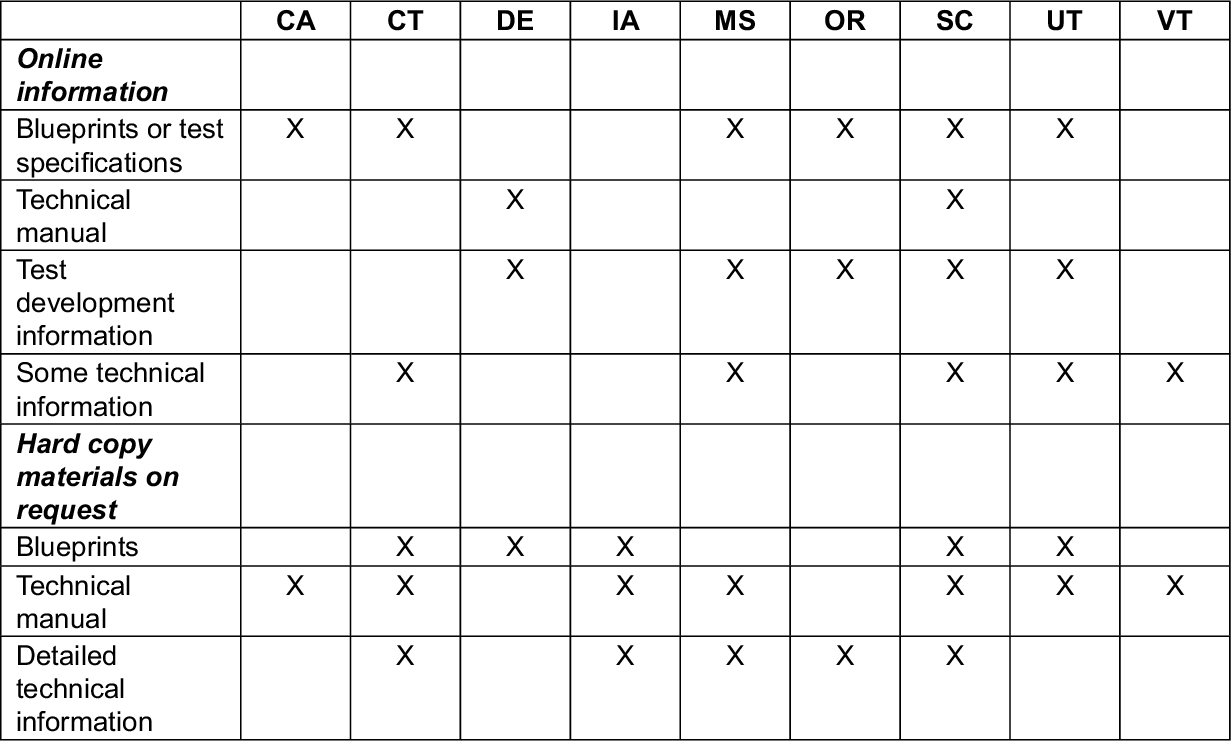 Table 1 from States' Procedures for Ensuring Out-of-Level Test