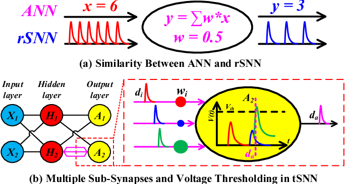 Figure 1 for MT-Spike: A Multilayer Time-based Spiking Neuromorphic Architecture with Temporal Error Backpropagation