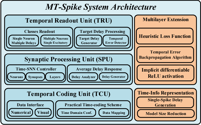 Figure 4 for MT-Spike: A Multilayer Time-based Spiking Neuromorphic Architecture with Temporal Error Backpropagation