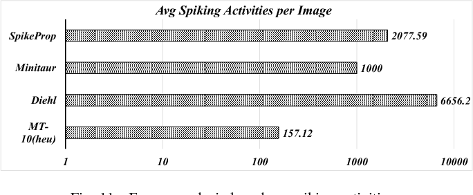 Figure 3 for MT-Spike: A Multilayer Time-based Spiking Neuromorphic Architecture with Temporal Error Backpropagation