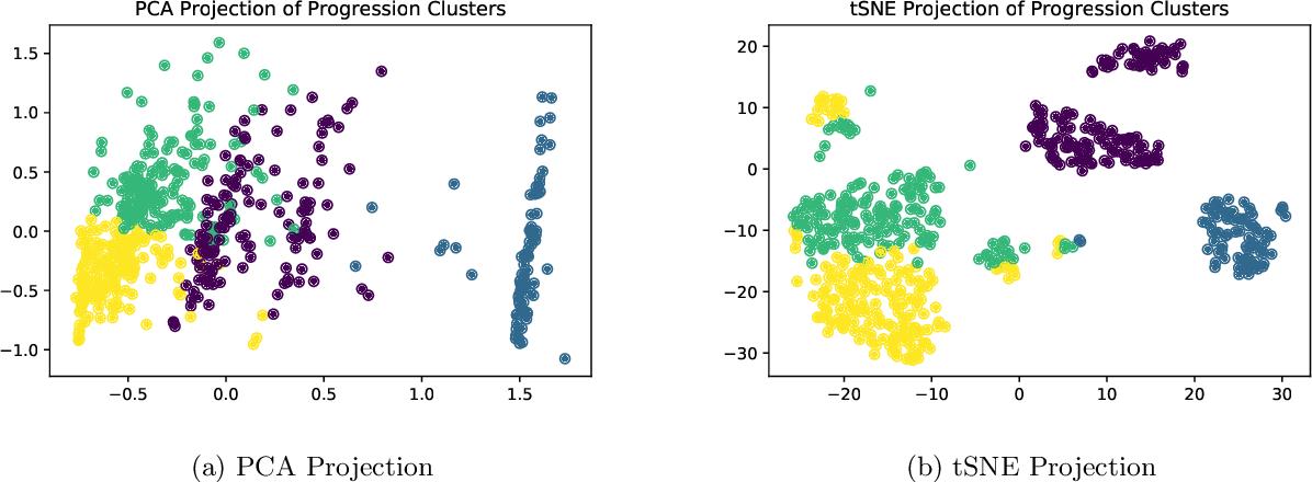 Figure 3 for Locally Interpretable Predictions of Parkinson's Disease Progression