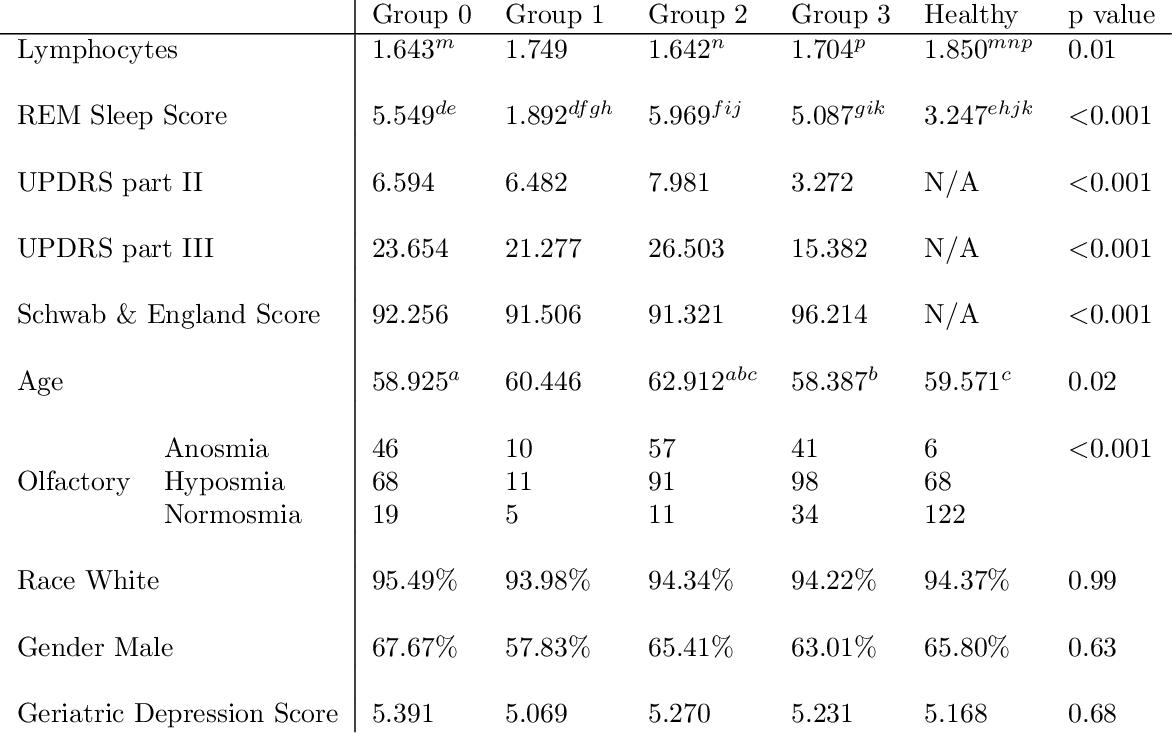 Figure 2 for Locally Interpretable Predictions of Parkinson's Disease Progression