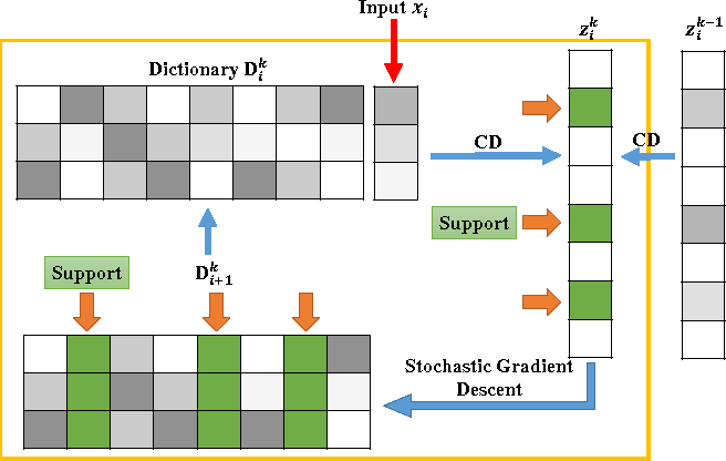 Figure 2 for Stochastic Coordinate Coding and Its Application for Drosophila Gene Expression Pattern Annotation
