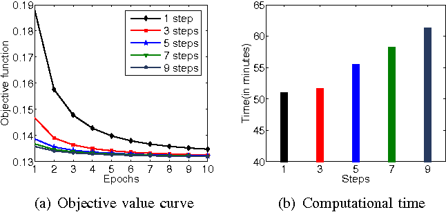 Figure 3 for Stochastic Coordinate Coding and Its Application for Drosophila Gene Expression Pattern Annotation