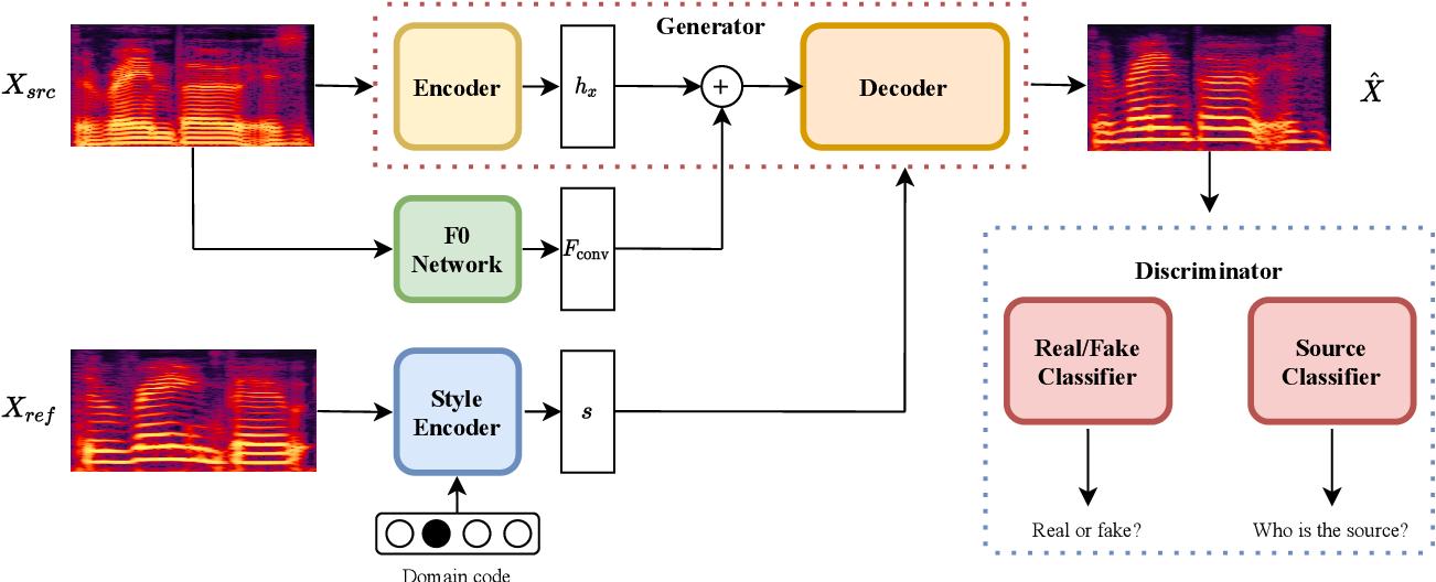 Figure 1 for StarGANv2-VC: A Diverse, Unsupervised, Non-parallel Framework for Natural-Sounding Voice Conversion
