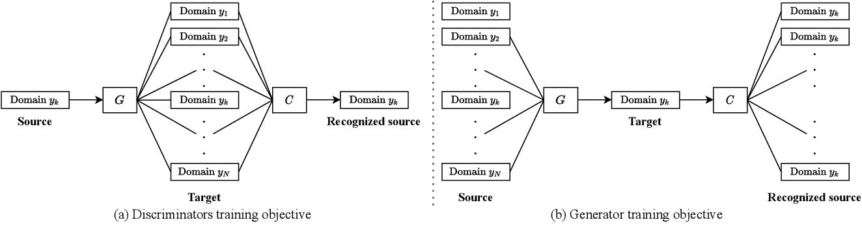 Figure 3 for StarGANv2-VC: A Diverse, Unsupervised, Non-parallel Framework for Natural-Sounding Voice Conversion