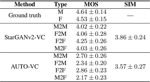 Figure 2 for StarGANv2-VC: A Diverse, Unsupervised, Non-parallel Framework for Natural-Sounding Voice Conversion