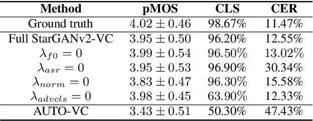 Figure 4 for StarGANv2-VC: A Diverse, Unsupervised, Non-parallel Framework for Natural-Sounding Voice Conversion