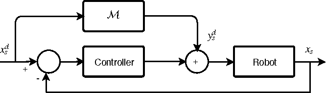 Figure 1 for Online semi-parametric learning for inverse dynamics modeling