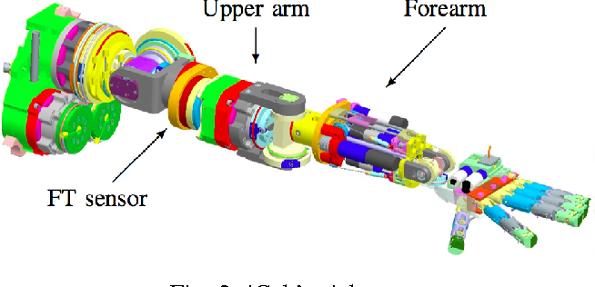 Figure 2 for Online semi-parametric learning for inverse dynamics modeling
