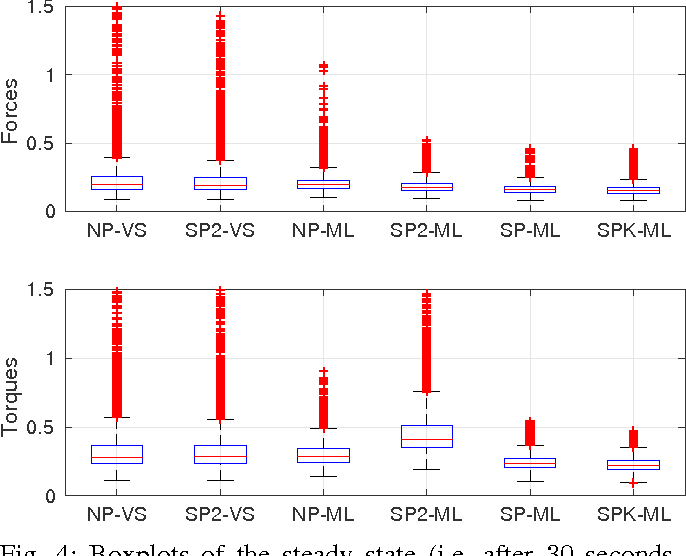 Figure 4 for Online semi-parametric learning for inverse dynamics modeling