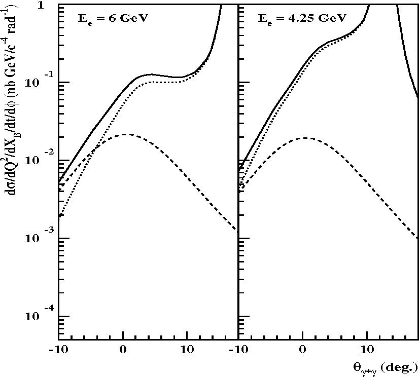 Figure 5: Cross section of ep → epγ as a function of the angle between the virtual and real photons at beam energies of 4.25 (right), and 6 GeV (left), for Q2 = 2 GeV2 and xB = 0.35. The positive values of θγγ∗ correspond to φ = 0, and the negative to φ = 180◦. The dashed line is the contribution of DVCS, the dotted line represents the Bethe-Heitler part, and the solid line is the total sum (Eq. (4)). The cross sections are calculated according to Ref. [13].