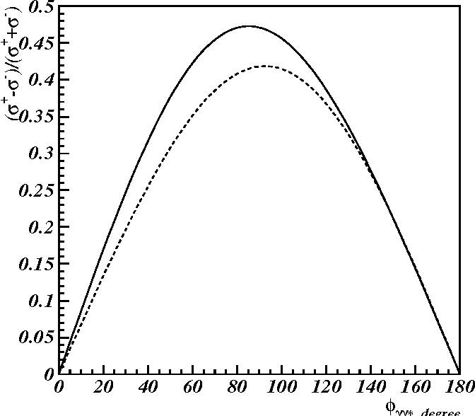 Figure 6: Predicted beam spin asymmetry with a longitudinally polarized 5.759 GeV electron beam. Kinematics are fixed at Q2 = 2 GeV2, −t = 0.3 GeV2, and xB = 0.3. The calculations from Ref. [13] are shown with (solid) and without (dashed) ξ-dependent parametrizations of the quark distribution functions.