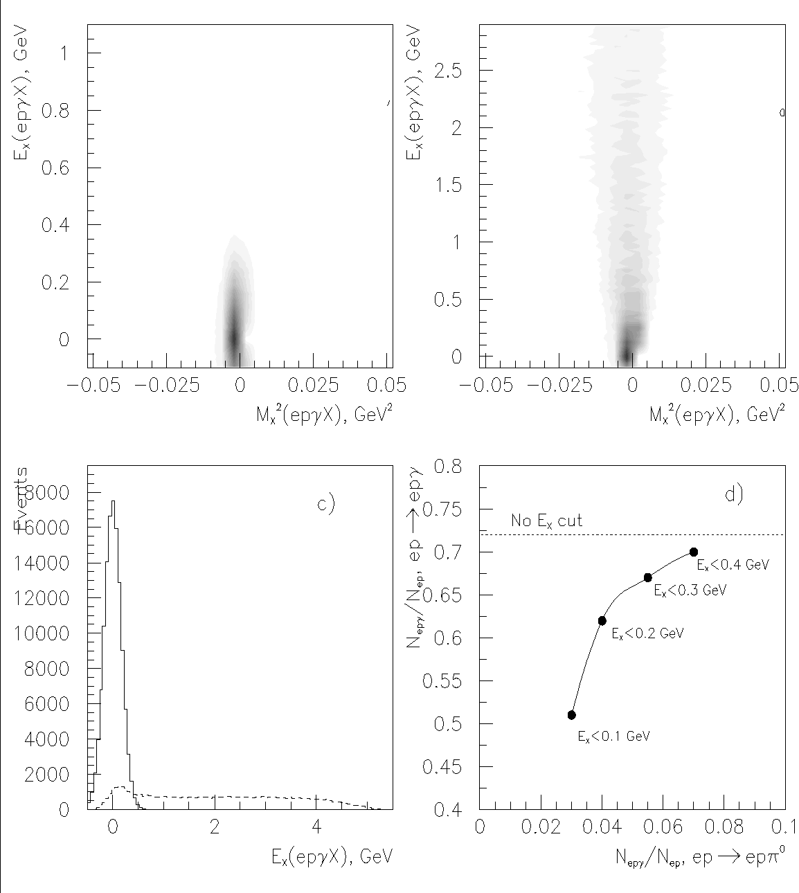 Figure 16: Separation of epγ and epγ(γ) events using the missing mass and missing energy method. The top panels show the missing energy from epγ (left) and epπ0 (right) events if only one photon is detected versus missing mass for epγX. The projection of both graphs is shown at the bottom left. The π0 contamination is a small fraction under the single photon peak. The bottom right panel shows the probability for a π0 to be misidentified as a single photon on the horizontal axis and the single photon detection probability on the vertical axis a function of the missing energy cut.