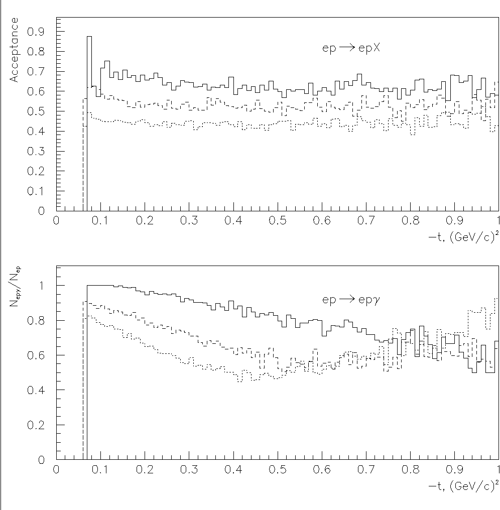 Figure 17: CLAS acceptances for ep(γ)/e(pγ) (top) and for (epγ)/ep(γ) (bottom) final states in the reaction ep → epγ at beam energy 6.0 GeV. The particle in () is not observed. CLAS torus current is 3375 A, target position 60 cm upstream from nominal CLAS center. Q2 = 1.5 GeV2 - dotted line; Q2 = 2.0 GeV2 - dashed line; Q2 = 3.0 GeV2 - solid line.