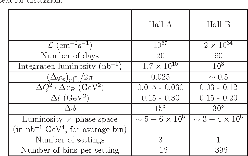 Table 4: Quantitative comparison of Hall A E00-110 experiment and this proposal in Hall B. See text for discussion.