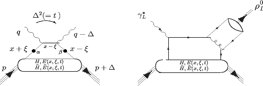 """Figure 1: """"Handbag"""" diagrams for (a) DVCS (left) and (b) meson production (right)."""