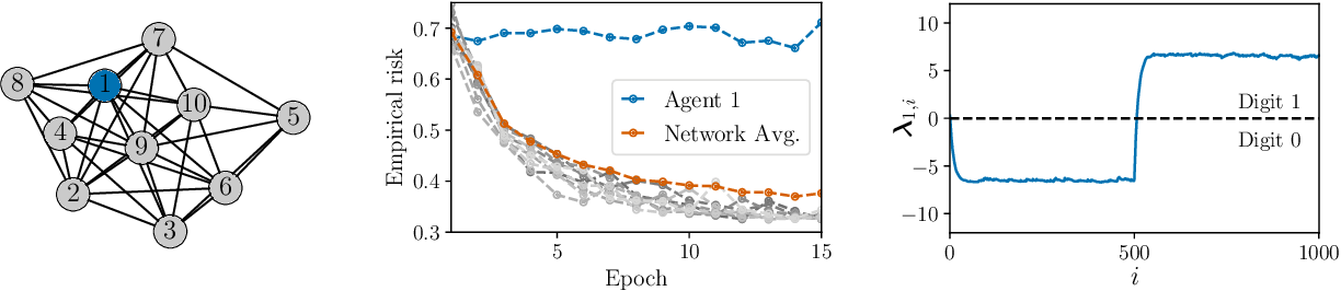 Figure 1 for Network Classifiers Based on Social Learning
