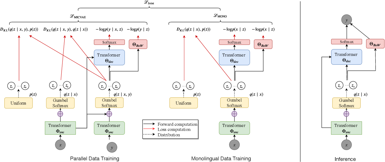 Figure 1 for Improved Variational Neural Machine Translation by Promoting Mutual Information