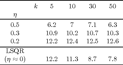 Figure 2 for Fast methods for denoising matrix completion formulations, with applications to robust seismic data interpolation