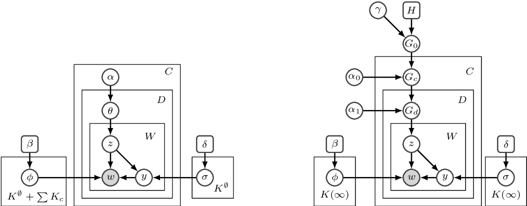 Figure 1 for Fast, Flexible Models for Discovering Topic Correlation across Weakly-Related Collections