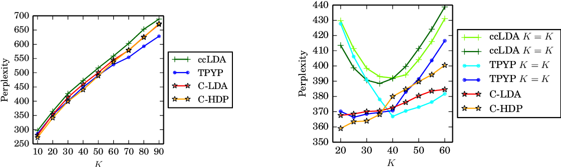 Figure 3 for Fast, Flexible Models for Discovering Topic Correlation across Weakly-Related Collections