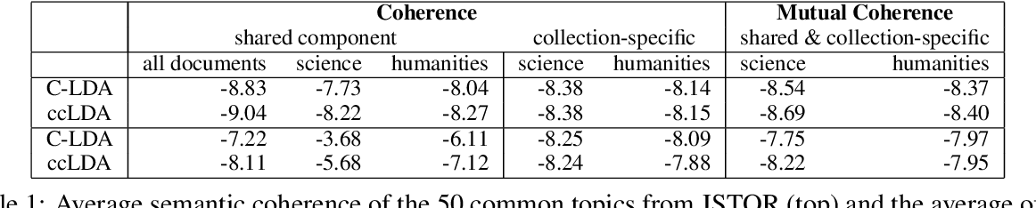 Figure 2 for Fast, Flexible Models for Discovering Topic Correlation across Weakly-Related Collections