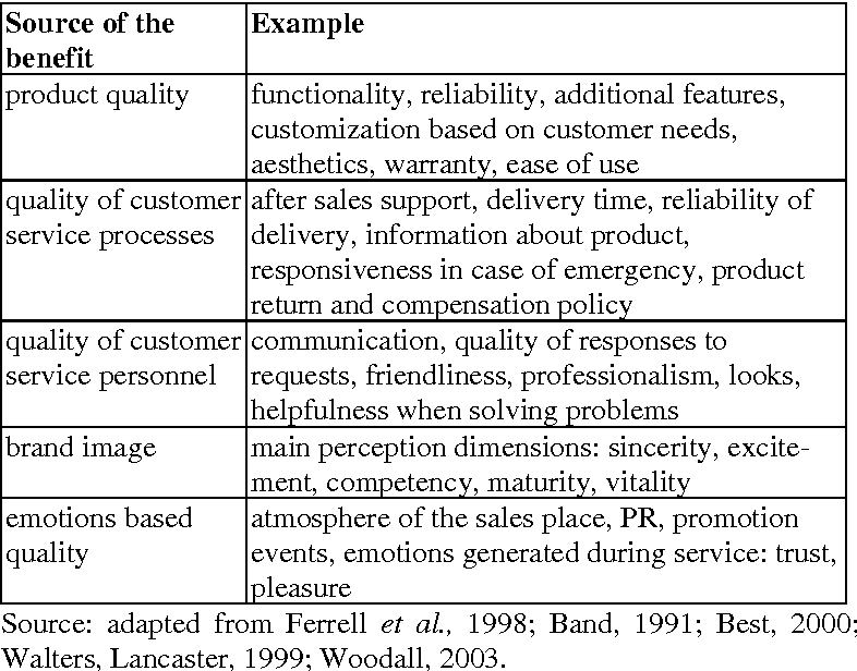 Analyzing Customer Value Using Conjoint Analysis The Example Of A