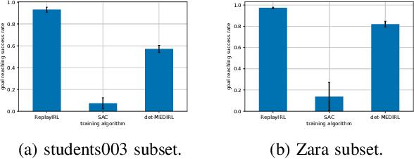 Figure 3 for Sample Efficient Social Navigation Using Inverse Reinforcement Learning