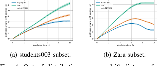 Figure 4 for Sample Efficient Social Navigation Using Inverse Reinforcement Learning