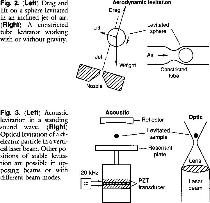 PDF] Levitation in physics  - Semantic Scholar