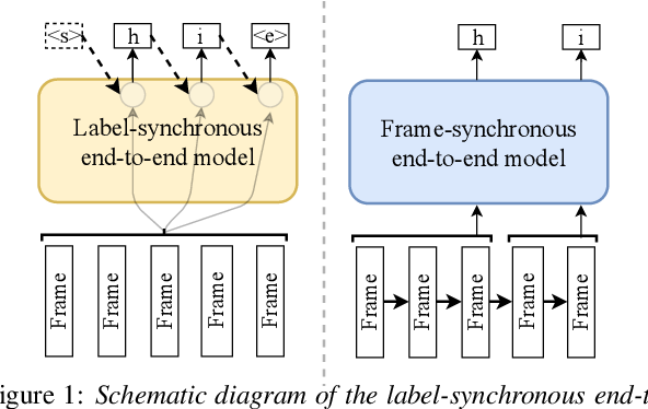 Figure 1 for A Comparison of Label-Synchronous and Frame-Synchronous End-to-End Models for Speech Recognition