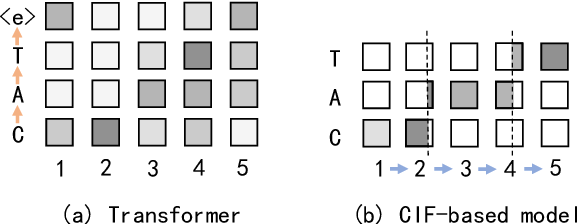 Figure 3 for A Comparison of Label-Synchronous and Frame-Synchronous End-to-End Models for Speech Recognition