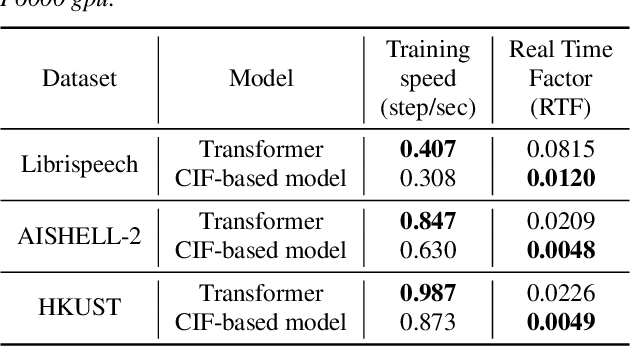Figure 4 for A Comparison of Label-Synchronous and Frame-Synchronous End-to-End Models for Speech Recognition
