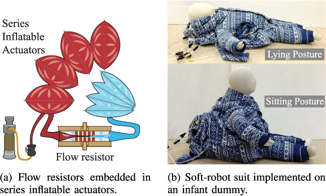 Figure 1 for Passive Flow Control for Series Inflatable Actuators: Application on a Wearable Soft-Robot for Posture Assistance
