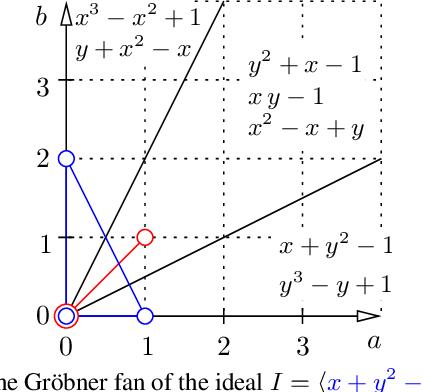 Figure 1 for Beyond Gröbner Bases: Basis Selection for Minimal Solvers