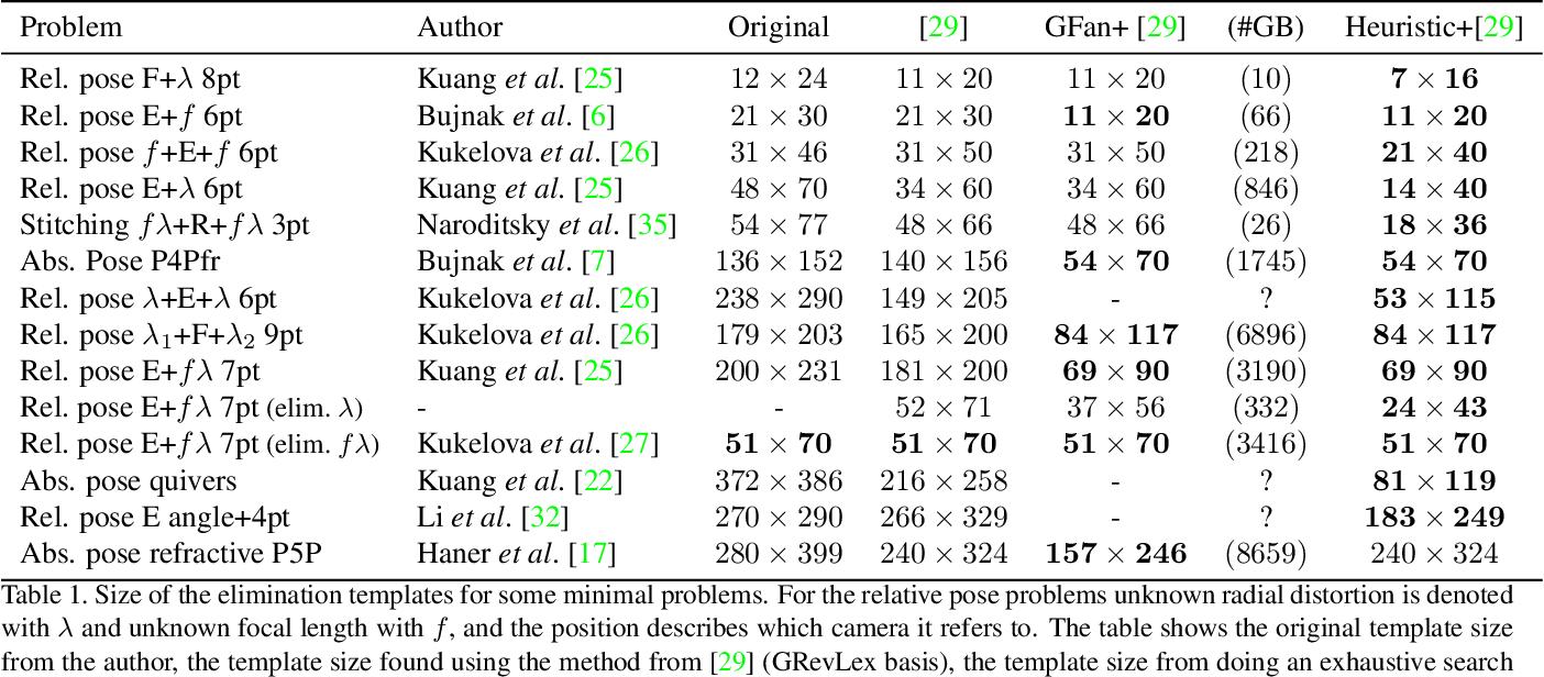 Figure 2 for Beyond Gröbner Bases: Basis Selection for Minimal Solvers