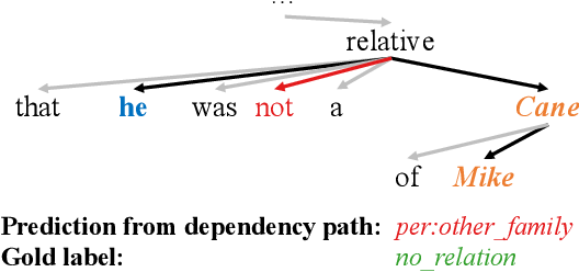 Figure 1 for Graph Convolution over Pruned Dependency Trees Improves Relation Extraction