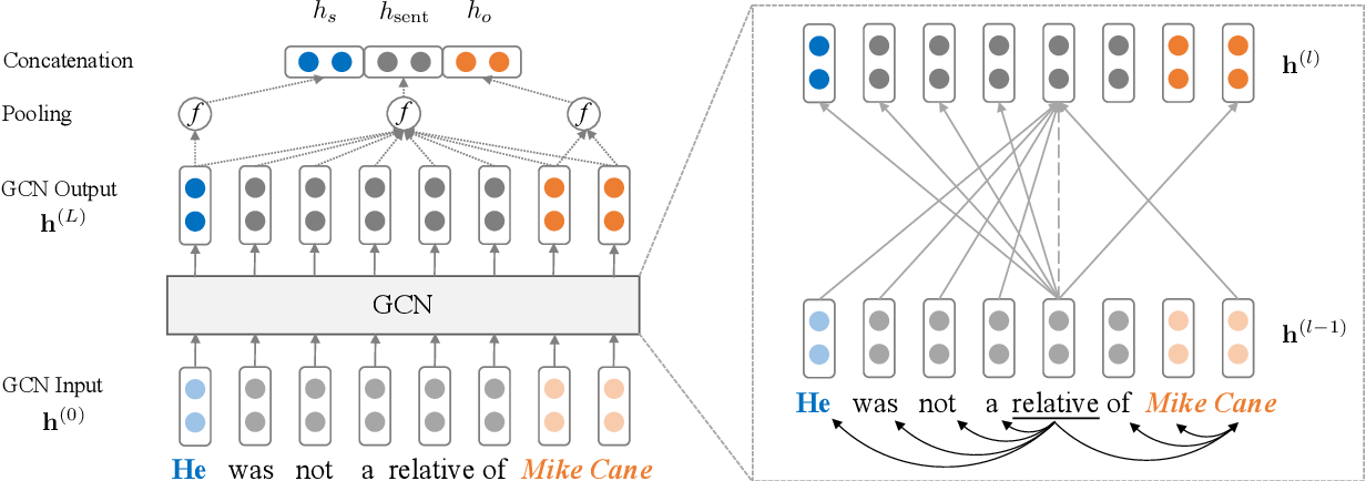 Figure 3 for Graph Convolution over Pruned Dependency Trees Improves Relation Extraction