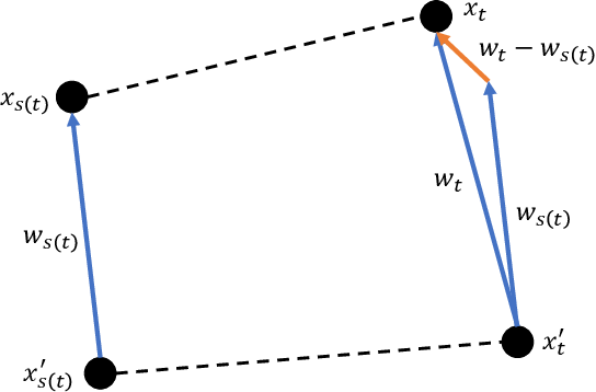 Figure 4 for Stabilized SVRG: Simple Variance Reduction for Nonconvex Optimization